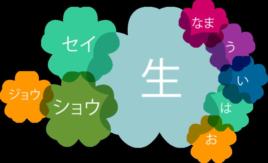 How To Read Japanese Kanji - Kanshudo