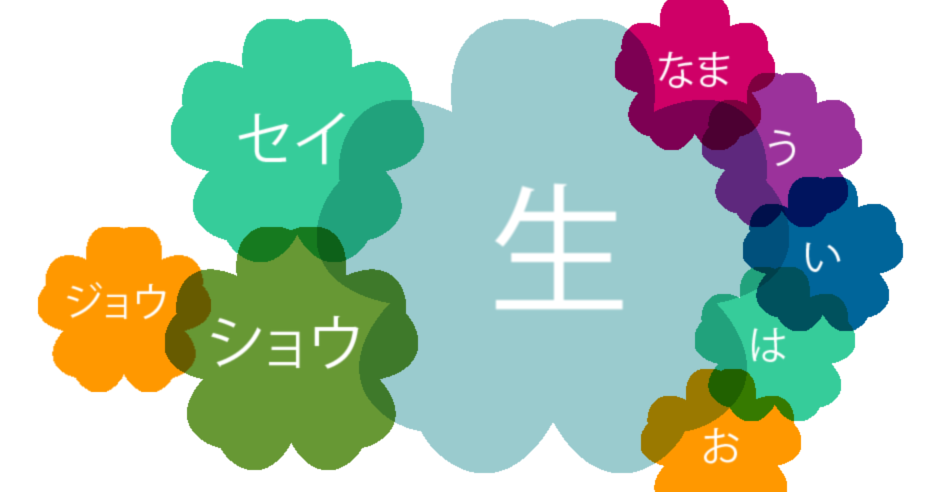 Kanji readings whitebg